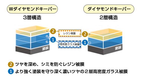 Wダイヤモンドキーパーの3層構造