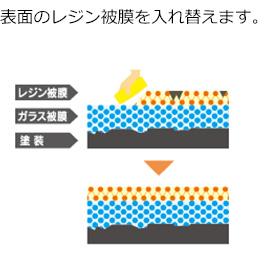 表面のレジン被膜を入れ替えます。