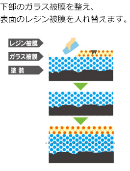 下部のガラス被膜を整え、表面のレジン被膜を入れ替えます。